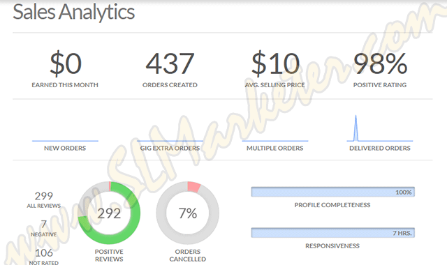 Fiverr Sales Analytics Information